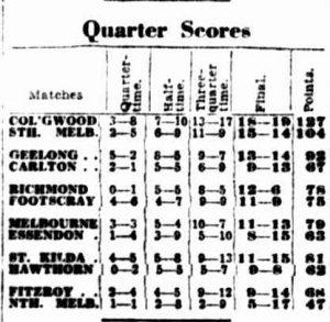 argus-quarter-by-quarter-scores